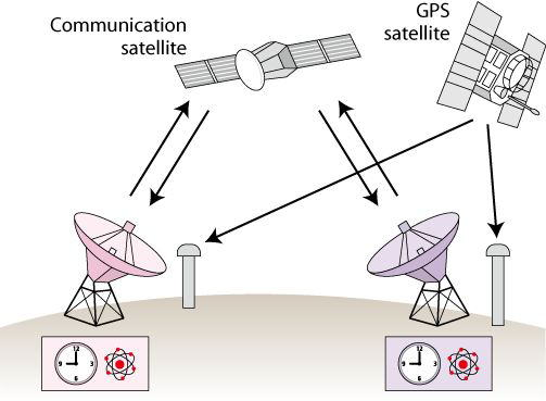 Mass Communication media satellite